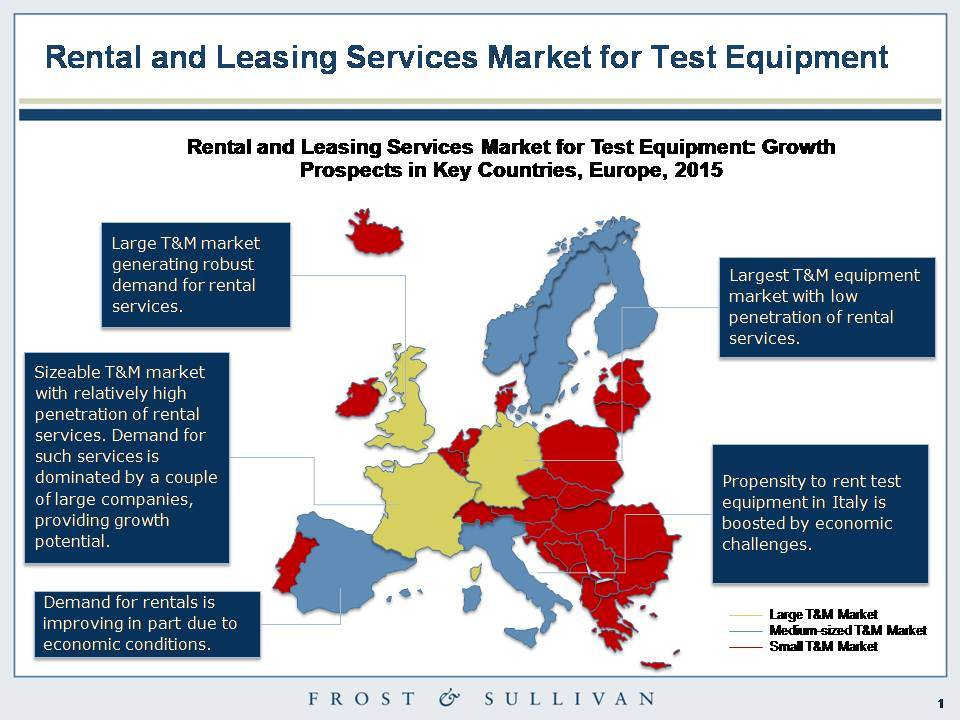 Analysis finds big growth in European and UK test and