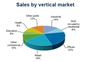 65-16 sales by vertical market - August 2016