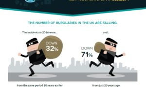 The importance of home security